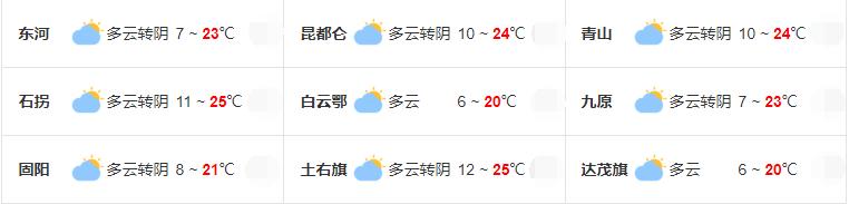 2019年9月16日包头市主要地区天气预报