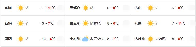 2019年11月21日包头市主要地区天气预报